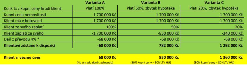 Rozpis jednotlivých variant